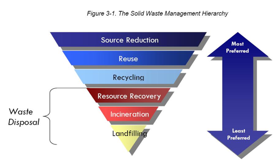 Reduce, Reuse, Recycle | Sustainable Trends in Foodservice